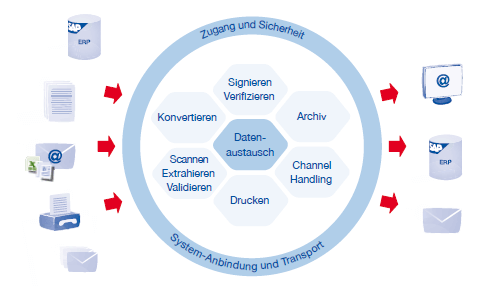 GISA-Daten-Management-Center