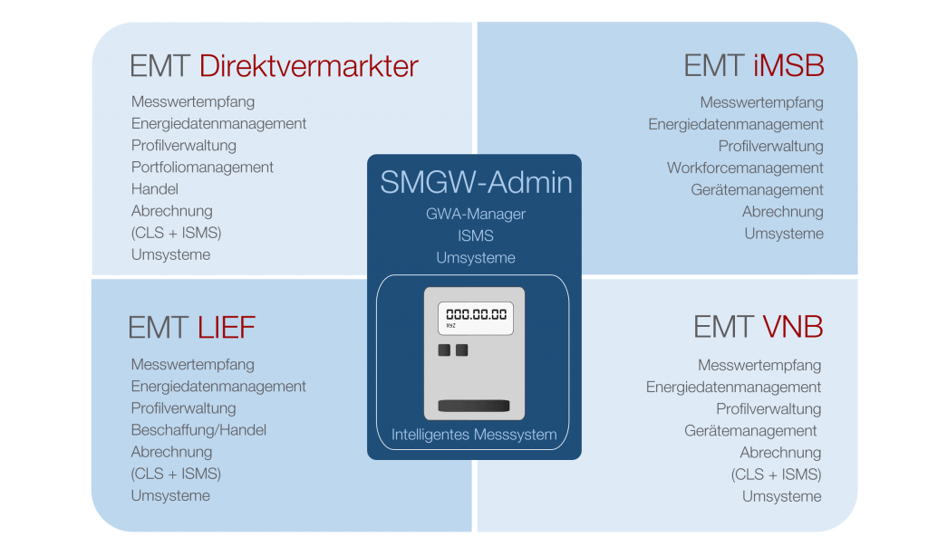 Smart Meter Gateway Administration & EMT-Integration